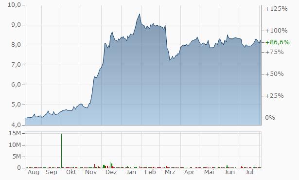 Al Baraka Egypt Bank Chart