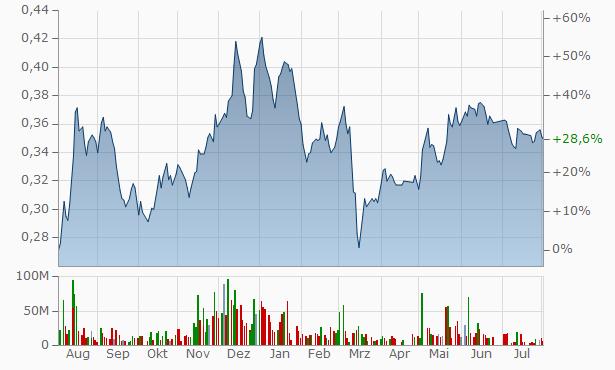 Arabia Investments Development Fin. Inv. Chart