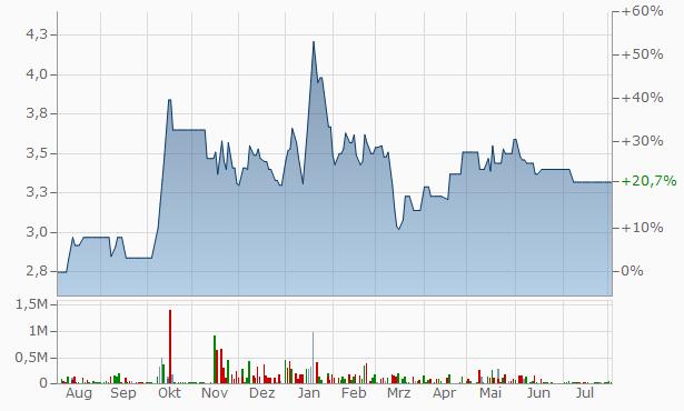ARAB POLVARA SPINNING WEAVING Chart