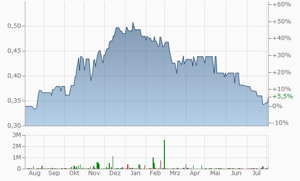 Egyptian Gulf Bank Chart