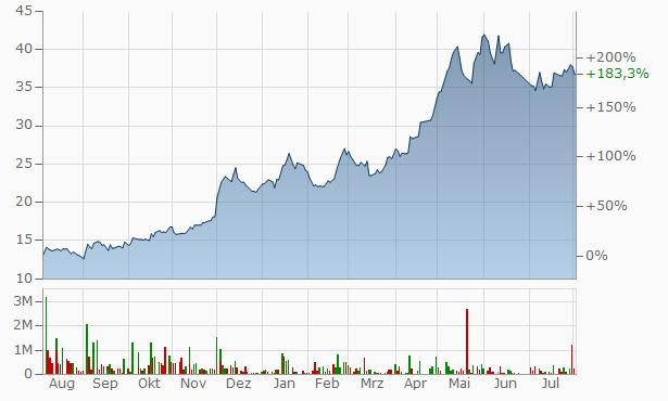 Delta Sugar Chart