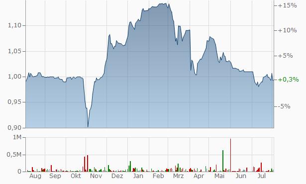 Faisal Islamic Bank of Egypt Chart
