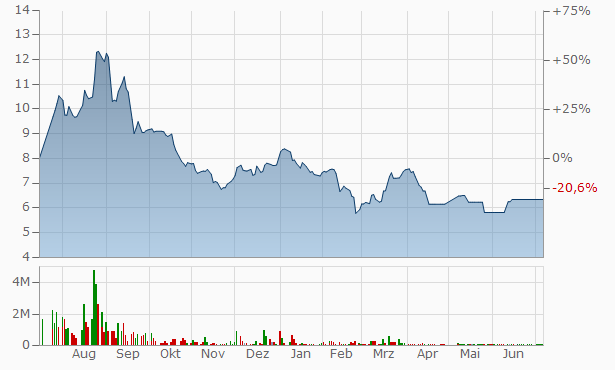 Asek Company for Mining Chart