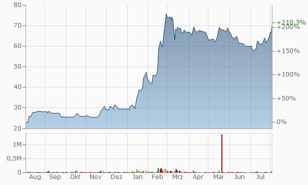 Arab Aluminium Company Chart
