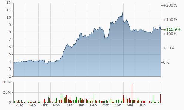 Alexandria Mineral Oils Company Chart