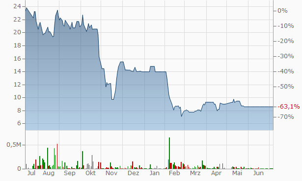 El Obour Real Estate Investment Chart