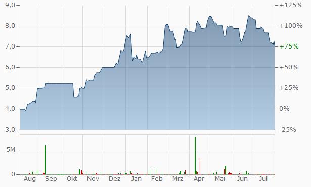 Arabian Cement Company Chart