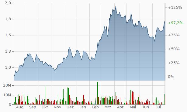 Misr National Steel Chart