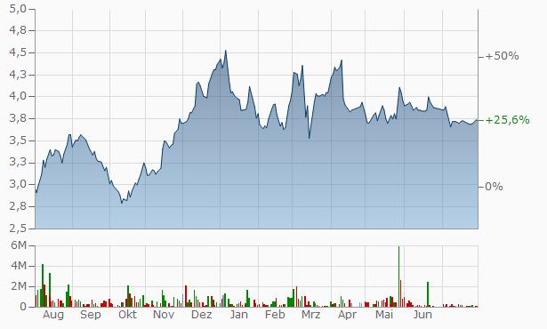 Al-Tawfeek Leasing Company A.T LEASE Chart