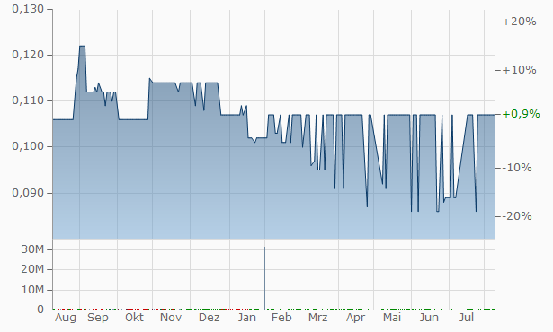 Arafa for Investment and Consultancies Chart