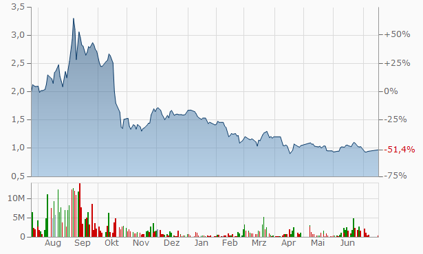 Arab Valves Company Chart