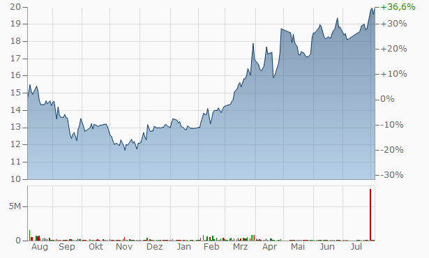 Egyptian Financial Industrial Chart