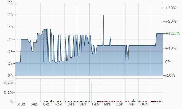 Misr Oil Soap Chart