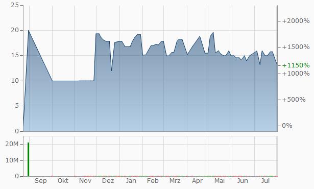 National Bank of Kuwait - Egypt Chart
