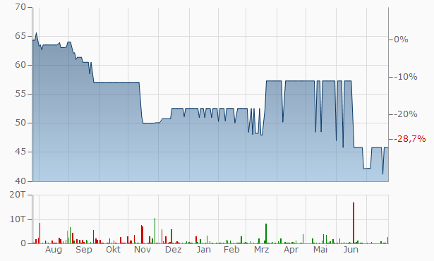 Arab Drug Company for Pharmaceuticals and Chemical Industries Chart
