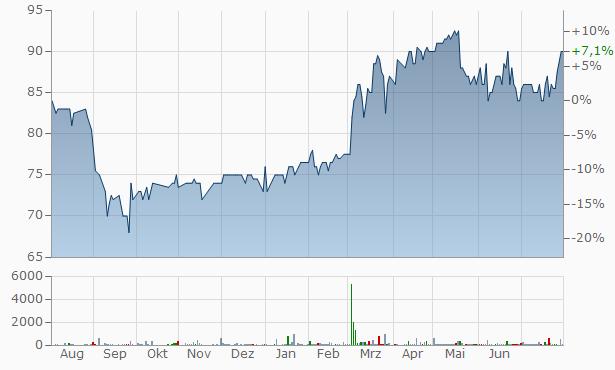 Hydratec Industries NV Chart