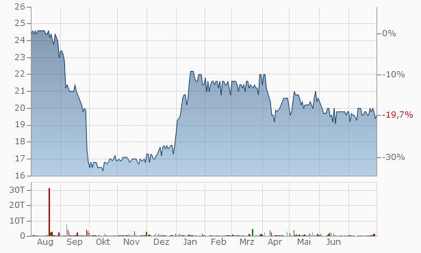 Brill Nv Chart