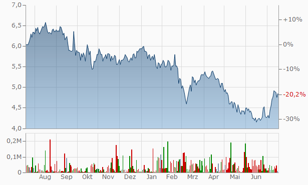 Marel hf Chart