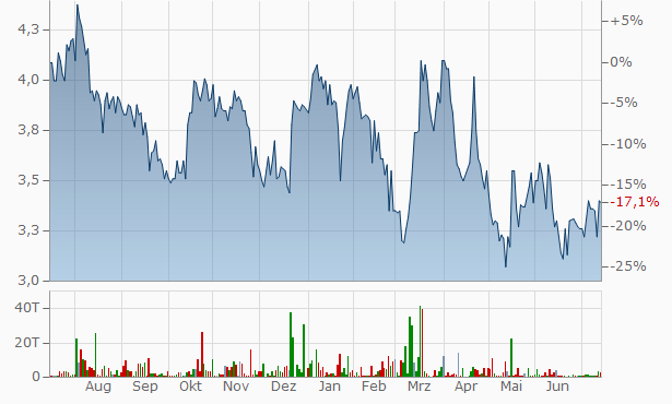 Neo Industrial B Chart