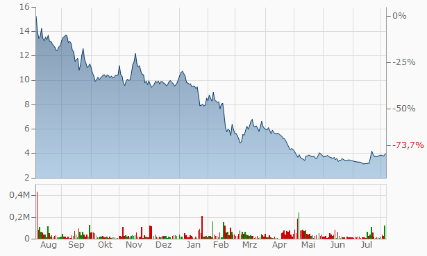 Optomed Oy Registered A Chart