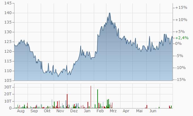Helgeland Sparebank Primary Capital Cert. Chart