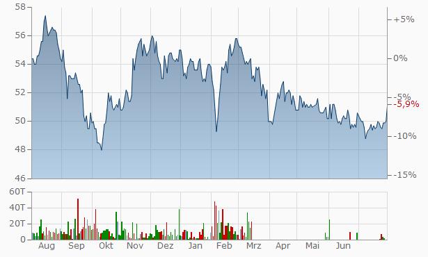 Sparebank 1 Buskerud - Vestfold Prim Cap Certific Chart