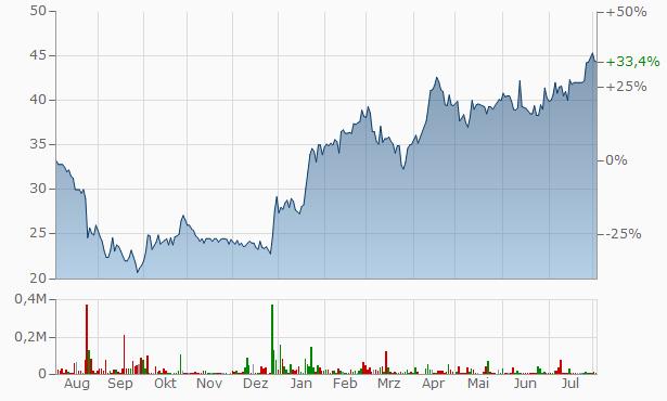 Zalaris ASA Chart