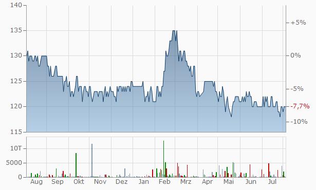 SpareBank 1 Nordvest Registered Chart