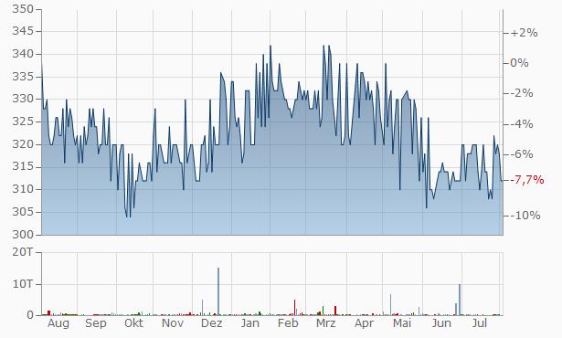 SpareBank 1 Ringerike Hadeland Primary Cap.Cert. Chart