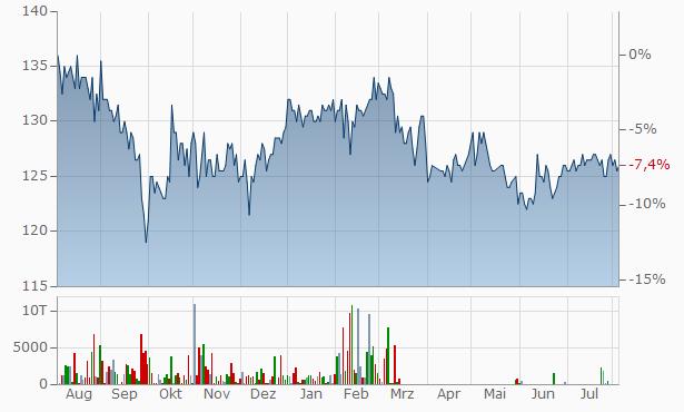 Sparebanken Sor Primary Capital Cert. Chart