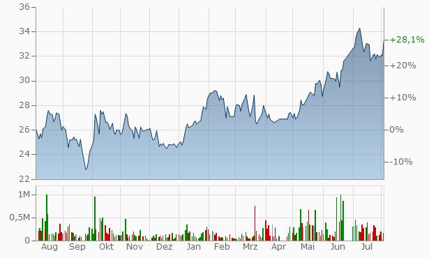 Axa Cooperative Insurance Company Registered Chart