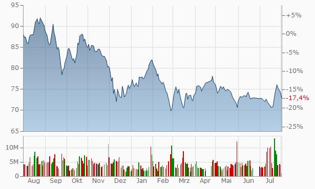 Al Rajhi Bank Bearer Chart