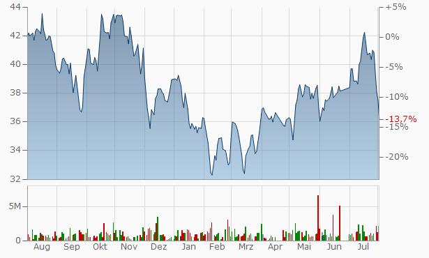 Saudi British Bank Bearer Chart