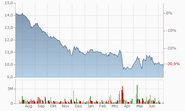 Al Jouf Cement Company Registered Chart