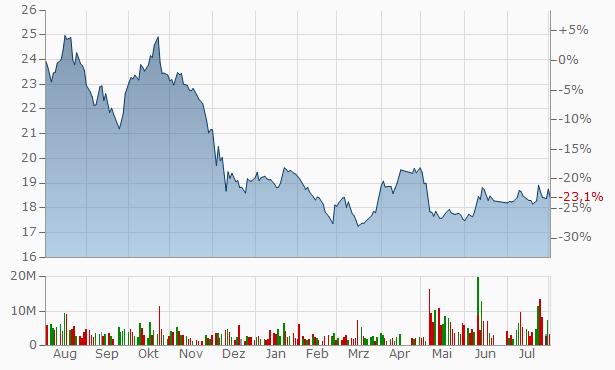 Bank AlJazira Bearer Chart
