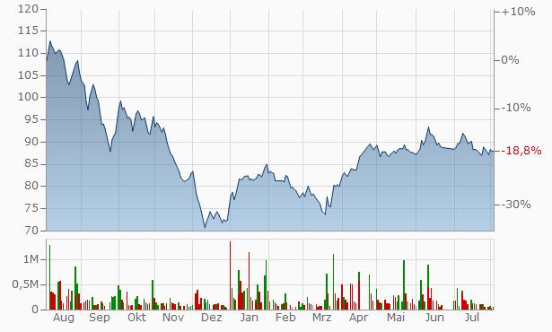 Saudi Arabia Refineries Chart