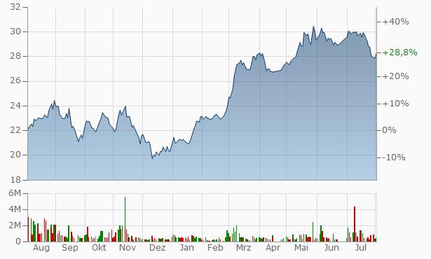 Saudi Industrial Services Company Bearer Chart