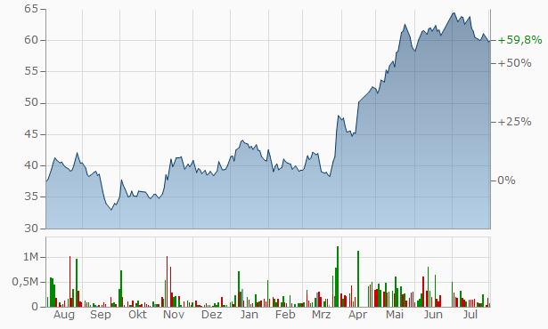 Arabian Pipes Company Bearer Chart