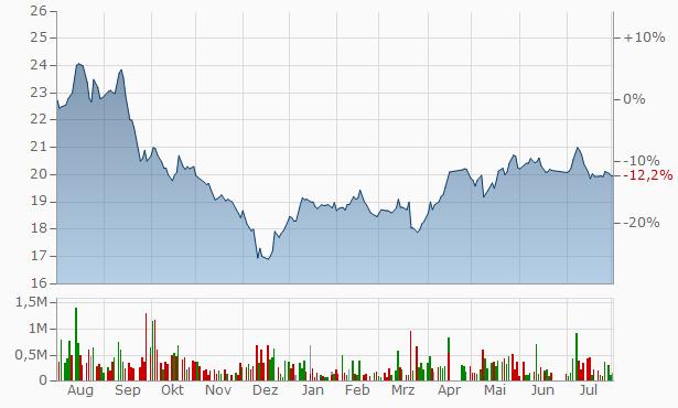 Arriyadh Development Company Bearer Chart