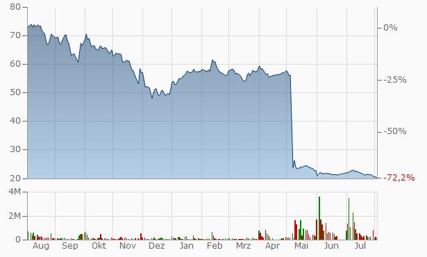 Ash-Sharqiyah Development Company Bearer Chart
