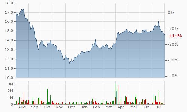Jazan Energy and Development Company Bearer Chart