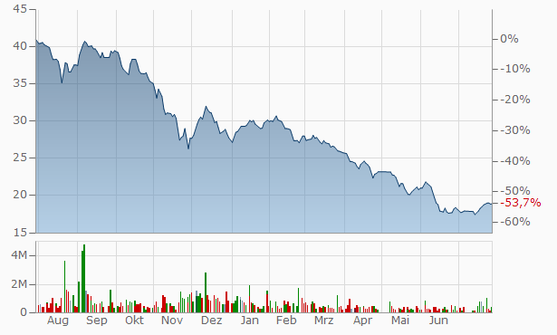 Zamil Industrial Investment Company Bearer Chart