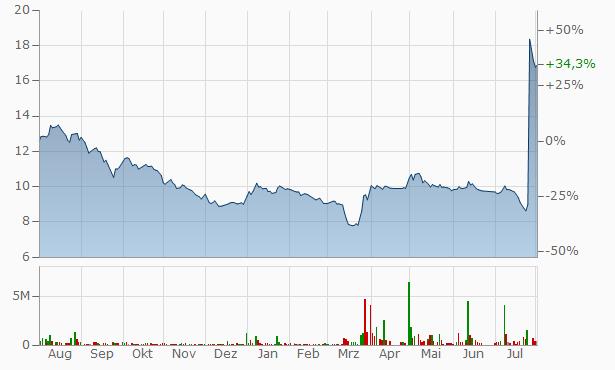 Takween Advanced Industries Registered Chart