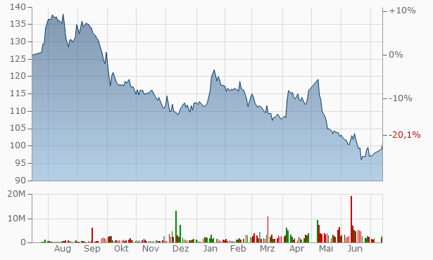 Saudi Telecom Company Bearer Chart