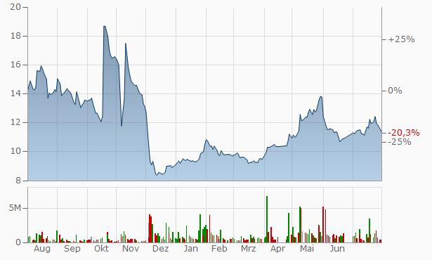 Saudi Enaya Cooperative Insurance Company Registered Chart