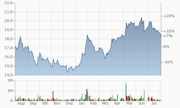 Aljazira Takaful Taawuni Company Registered Chart