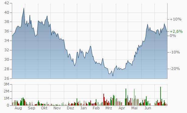 Bawan Company Registered Chart