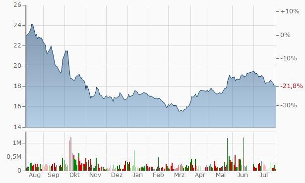 Umm Al-Qura Cement Company Registered Chart