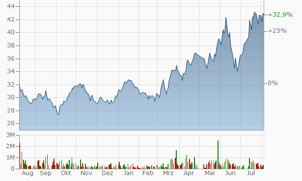 Al Hammadi Company For Development and Investment Registered Chart