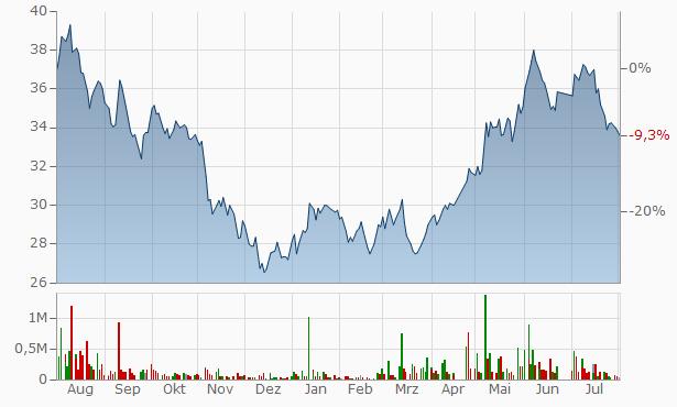 Saudi Company for Hardware Registered Chart